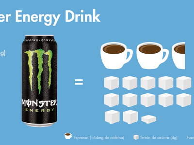Esto es todo lo que te estás metiendo al cuerpo cada vez que bebes un Monster o un Red Bull