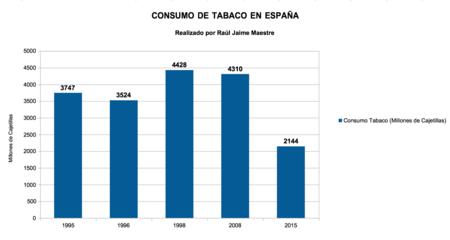 Consumo Tabaco En Espana