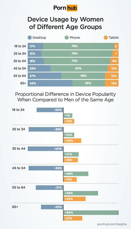 Pornhub Insights Women Tech Device Usage Ages