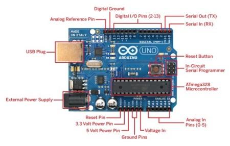 Conectividad de Arduino Uno