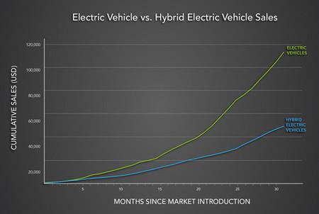 Gráfica de comparación de ventas de híbridos y eléctricos