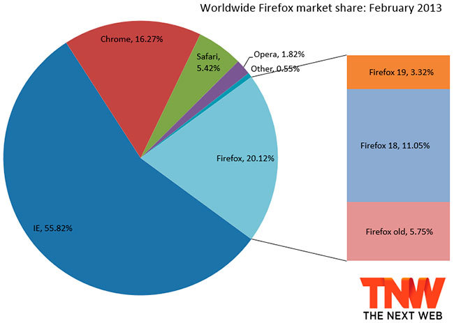 Worldwide Firefox market share