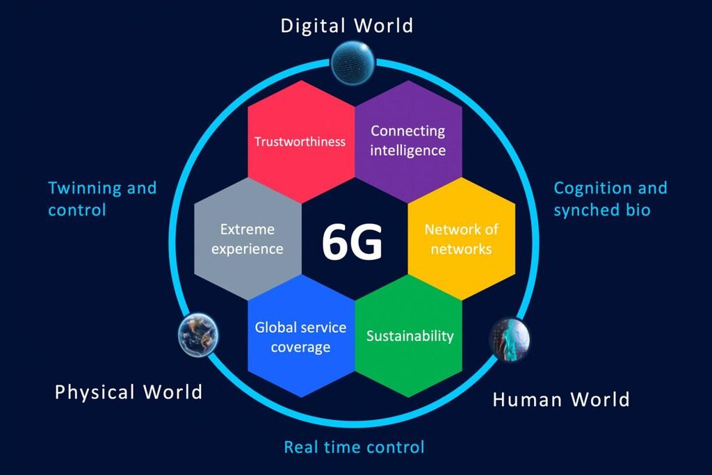 Los fabricantes europeos se quedaron atrás con el 5G, ahora buscan resarcirse y liderar el 6G