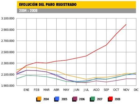 España roza los tres millones de parados