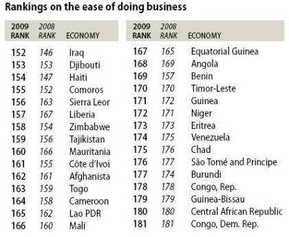 Doing Business 2009 – los peores países para hacer negocios