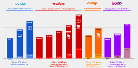 Comparativa Tarifas Fibra Movil Movistar Vs Vodafone Vs Orange Vs Yoigo