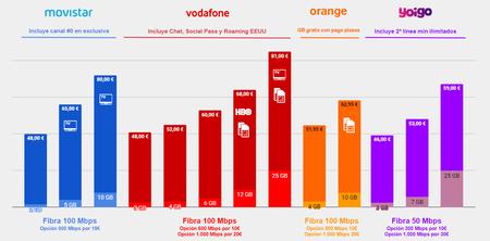 Comparativa Tarifas Fibra Movil Movistar Vs Vodafone Vs Orange Vs Yoigo