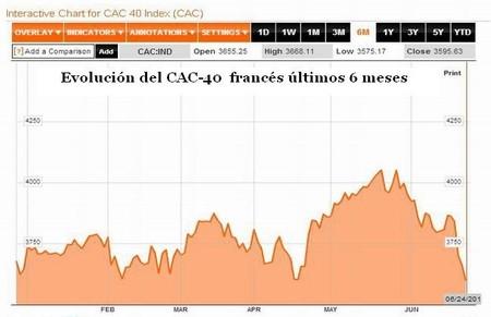 Índice CAC 40 francés - últimos 6 meses