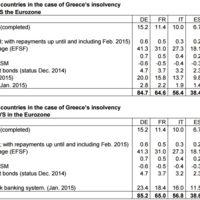España podría perder 38.600 millones de euros si cae Grecia