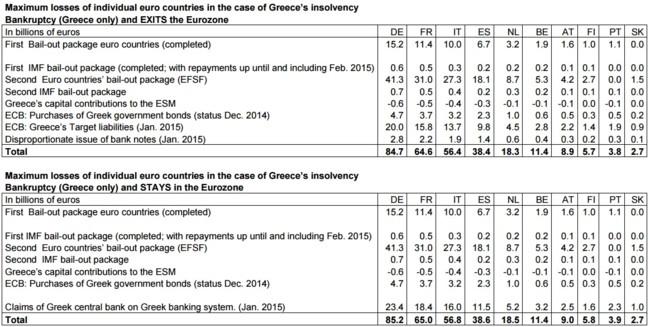 IFO: lo que debe Grecia a Europa