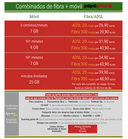 Nuevas Tarifas De Fibra Y Movil Pepephone En Marzo De 2020