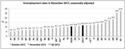 España sigue entre los líderes en desempleo en Europa, según Eurostat