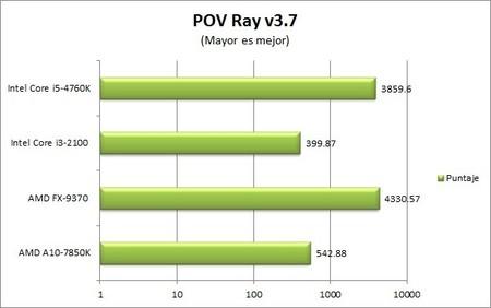 GA_Z97X-UD5-BK_benchmarks_POV_Ray