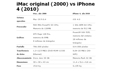 iMac G3 (2000) vs. iPhone 4 (2010)