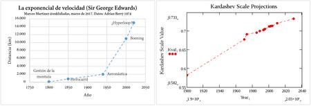 Medir El Desarrollo en función de la velocidad o el consumo energético