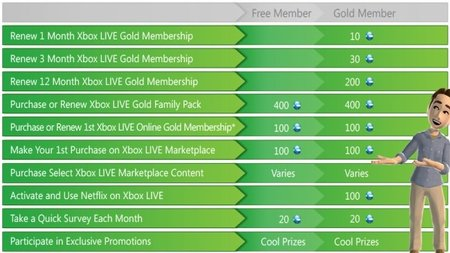 Xbox Live Rewards, el renovado sistema de recompensas