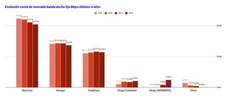 Evolución cuota mercado banda ancha fija