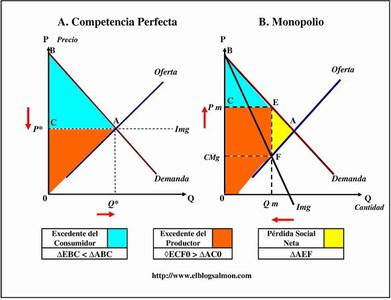 ¿Qué es la competencia imperfecta? Monopolios y oligopolios