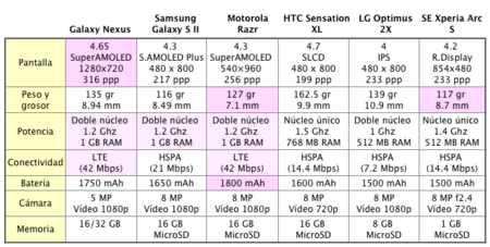 tabla-comparativa-android.png
