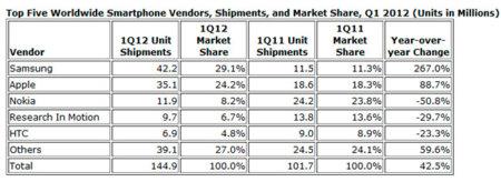 Samsung lidera la distribución de smartphones a nivel mundial, según IDC