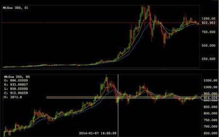 El valor del Bitcoin, ¿camino a estabilizarse?