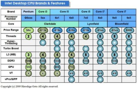 Nuevos Intel Core i3, i5 e i7: vuelven a confirmarse todos los nuevos modelos, nuevos datos