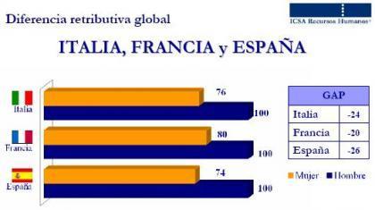 ICSA diferencias salarios comparativos con Francia e Italia.JPG