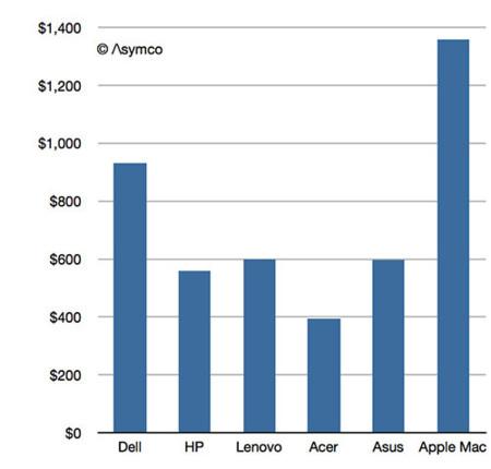 Promedio de ingresos/unidades de los 6 mayores fabricantes (4º trimestre 2012)