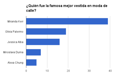mejor famosa calle