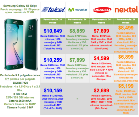 Comparativa Galaxy S6 Edge