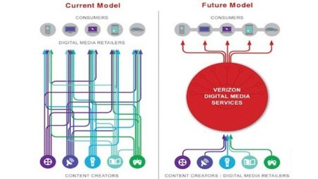 Verizon quiere simplificar y abaratar la distribución de vídeos en streaming