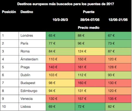 Destinos Europeos Mas Buscados Para Los Puentes De 2017