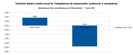 variacion salario medio anual de trabajadores de restauracion