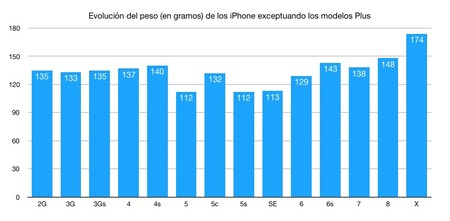 Evolucion Peso Iphone