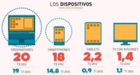Las descargas de aplicaciones se disparan en España