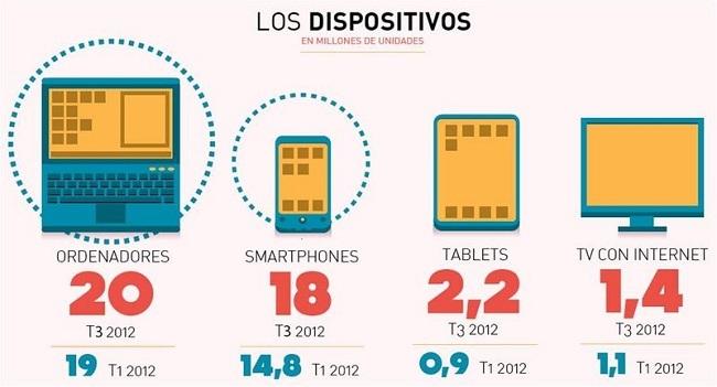 Crecimiento de penetración de dispositivos en España
