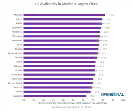 Ciudades Mexico Mayor Disponibilidad Red 4g Lte