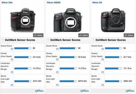Nikon D4S DxOMark