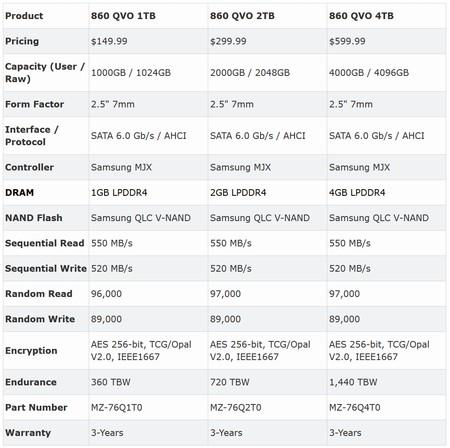 Samsung 860 Qvo Specs