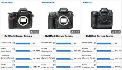 La Nikon D800E tiene el mejor sensor del mercado