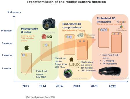 Evolving Smartphone Image Sensors