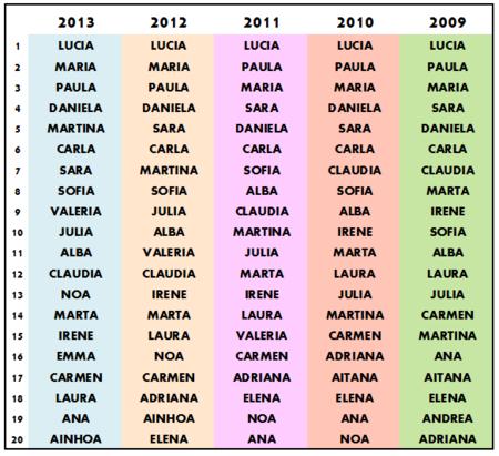 los nombres de ni a m s frecuentes en eeuu desde 1880 hasta el 2013 y en espa a y m xico. Black Bedroom Furniture Sets. Home Design Ideas