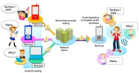 NTT Docomo acerca a los interlocutores con su sistema de audio posicional