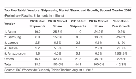 Idc Tablet Worldwide 2016 Q2