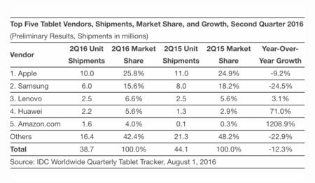 Idc Tablet Worldwide 2016 Q2