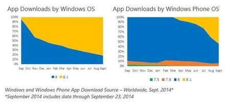 windows-store-os-trends-sept.jpg