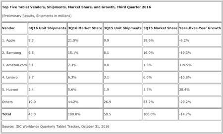 Tabla de distribuciones de tablets y cuota de mercado de IDC, Q0316