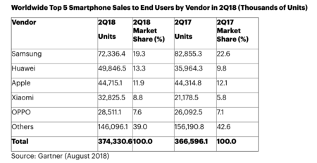 Segundo trimestre de 2018, datos de Gartner