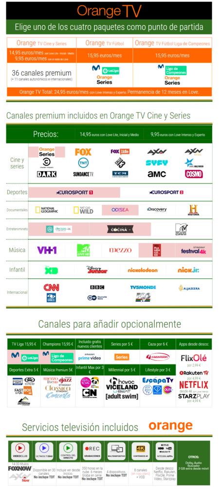 Nueva Oferta Orange Tv Noviembre 2019
