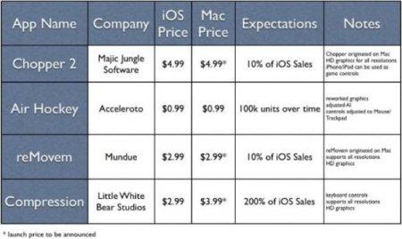 Aparecen algunos de los precios de las Apps de la Mac App Store